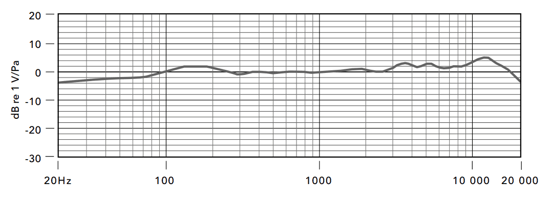 Rode NT1A frequency response