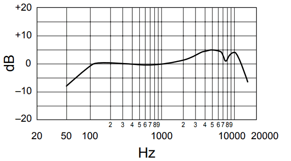 SM58 Frequency response