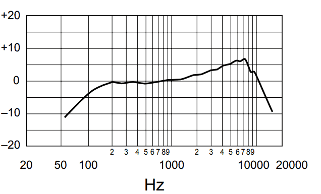 SM58-LC frequency response
