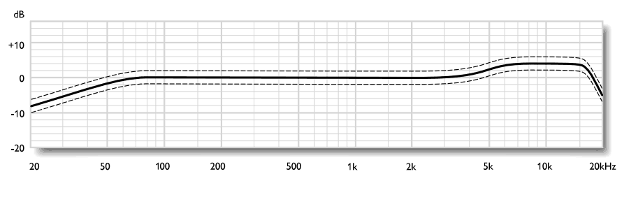TLM 103 Frequency response