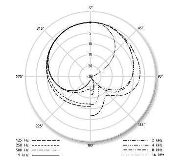 U87 cardioid pattern
