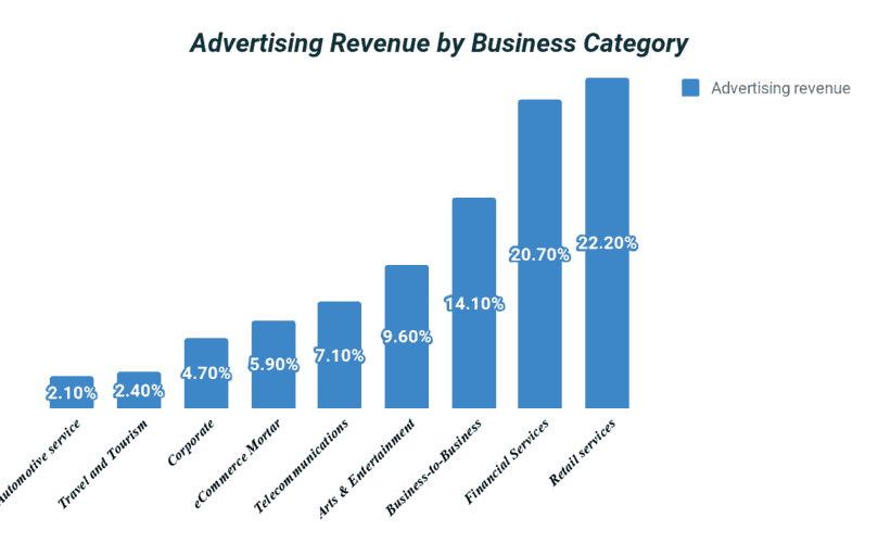 Advertising revenue by business category