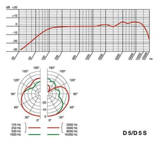 AKG Frequency response