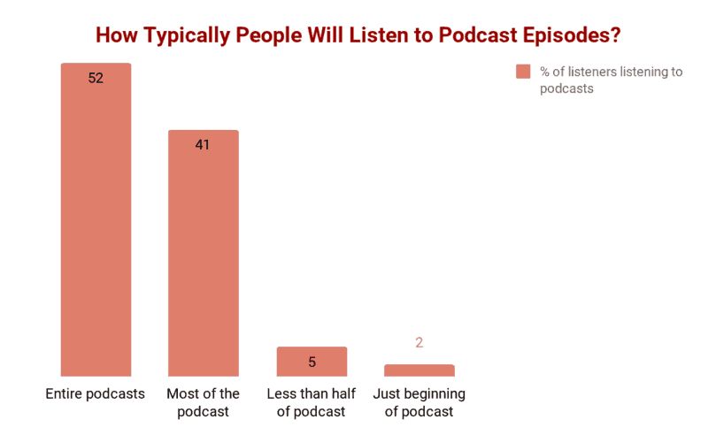 How long people will listen to podcasts
