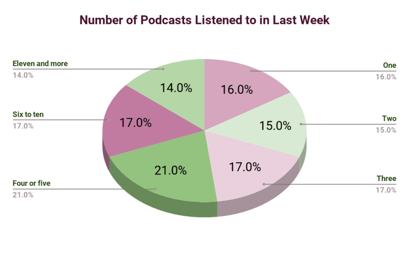 Number of podcasts listened in the last week