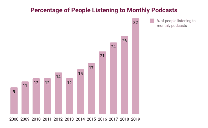 People listening to monthly podcasts