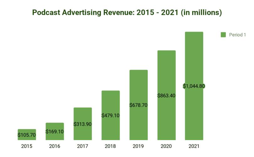 Podcast advertising revenue