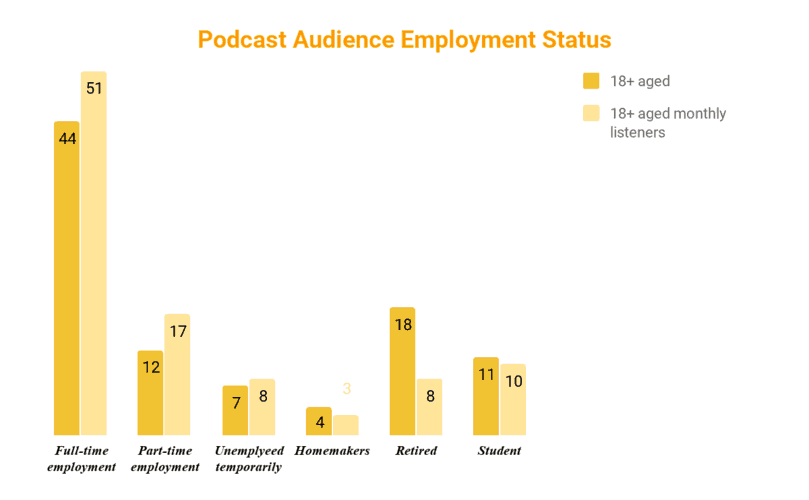 Podcast audience employment