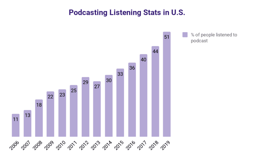 Podcast growth statistics