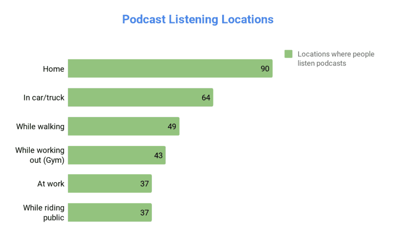 Podcast listening locations