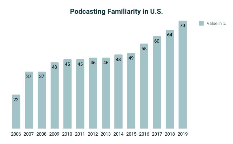 Podcasting familiarity in U.S.