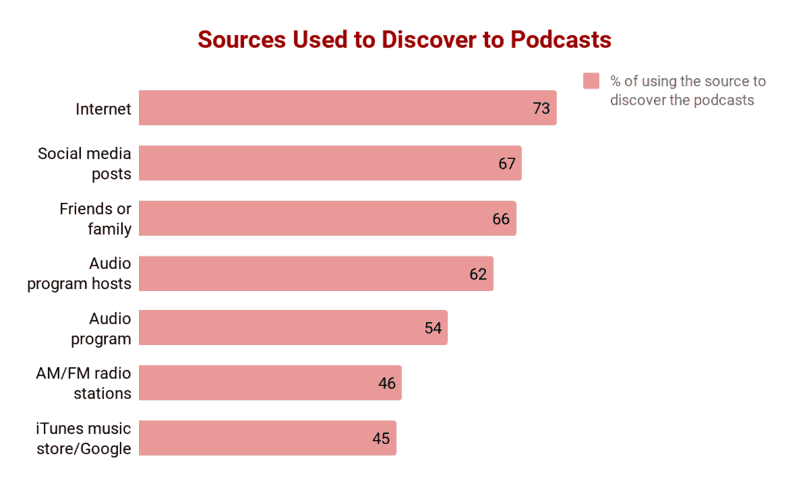 Sources to discover the podcasts