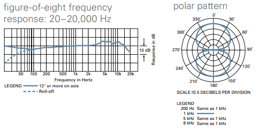 Frequency response and polar pattern of AT2050