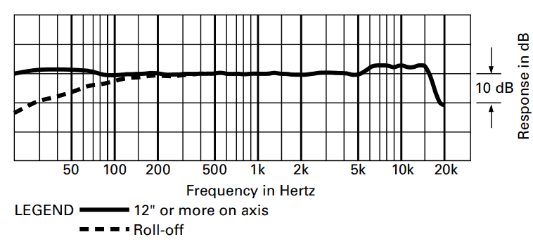 Frequency response of AT4050