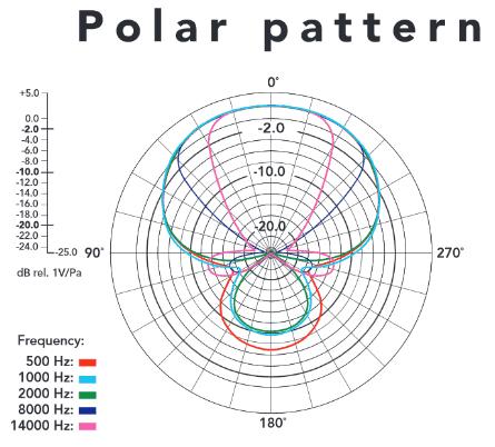 Rode Videomic Pro polar pattern