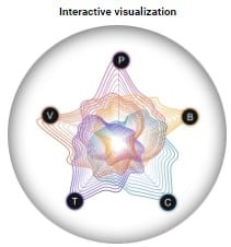 Interactive vusualization